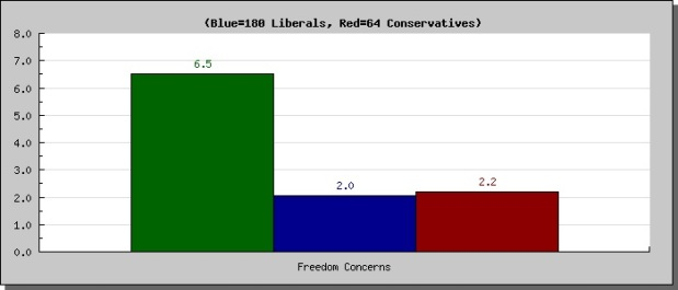 Moral profile-freedom concern