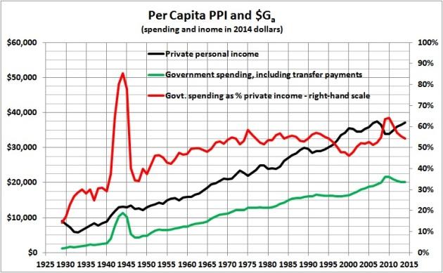 PPI vs $Ga