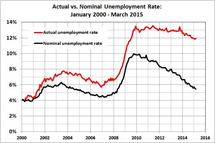 Actual vs nominal unemployment rate