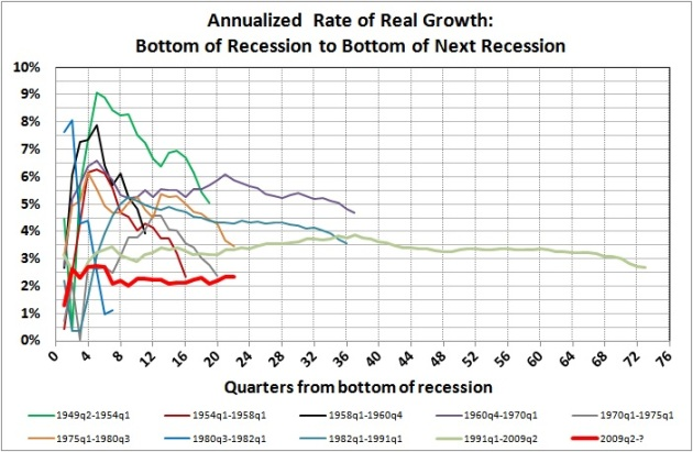 Annualized rate of real growth - bottom of recession to bottom of next recession