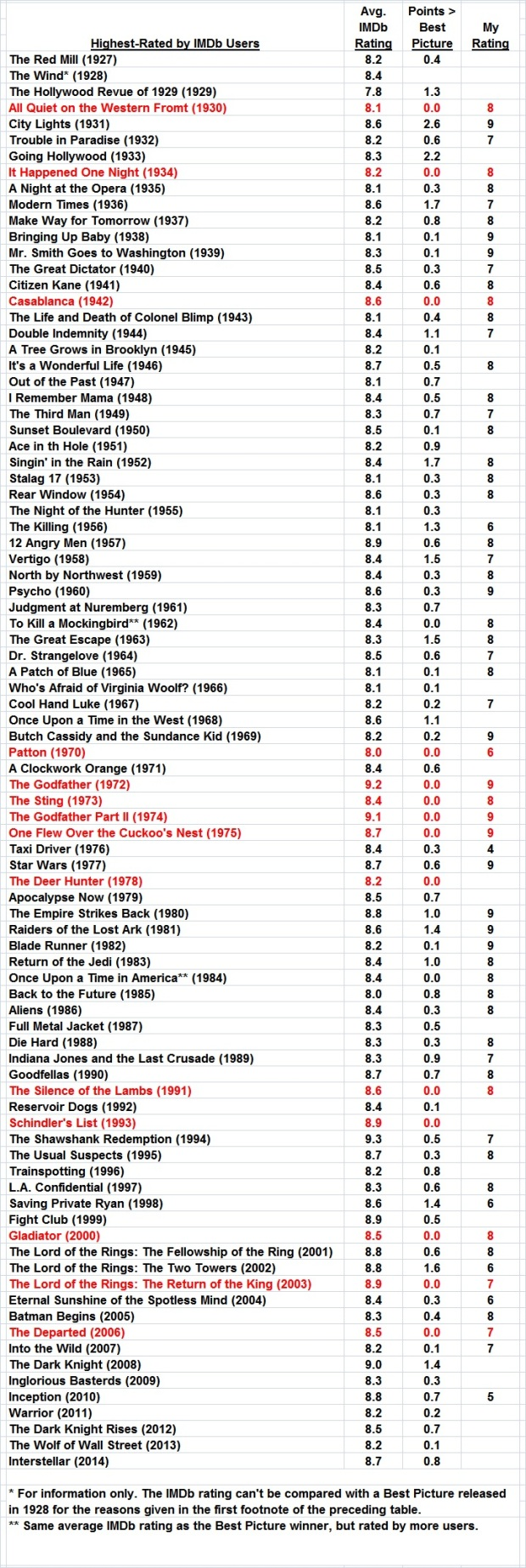 Most highly rated films, by year