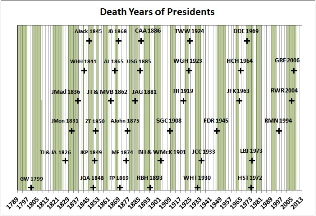 Presidents-death years