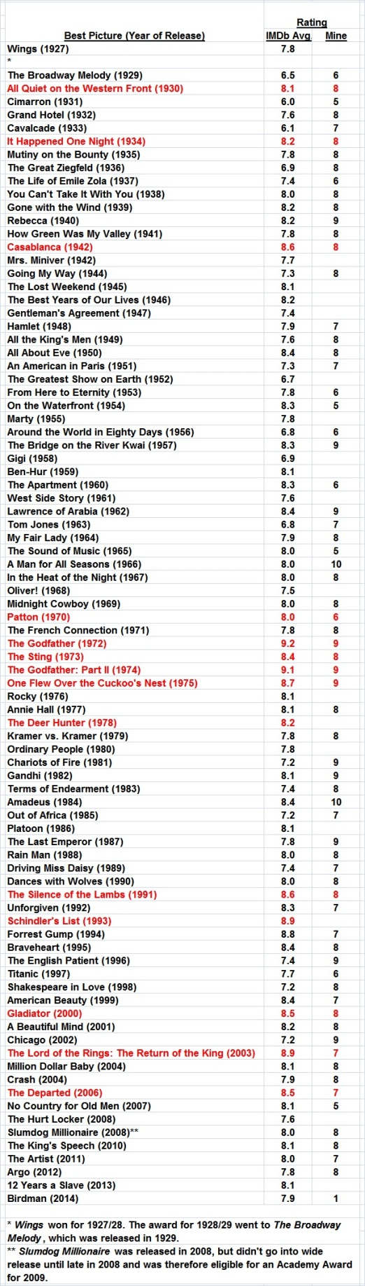Ratings of best pictures_2