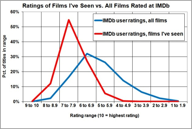 Ratings of films ive seen vs ratings of all films