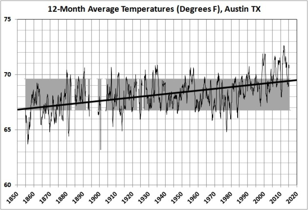 12-month average temperatures in Austin_1856-2015