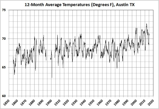 12-month average temperatures in Austin_1856-2015_2