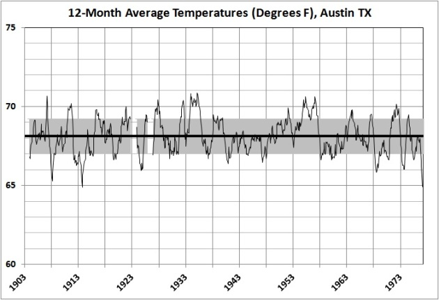12-month average temperatures in Austin_1903-1977