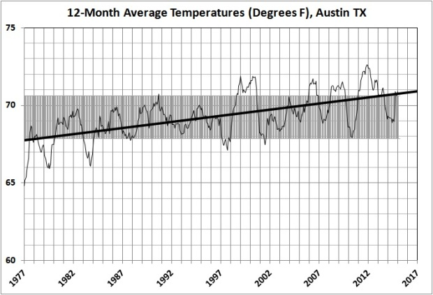 12-month average temperatures in Austin_1977-2015