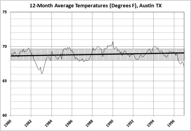 12-month average temperatures in Austin_1980-1997
