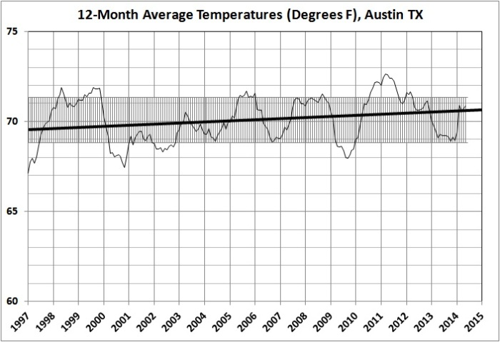12-month average temperatures in Austin_1997-2015