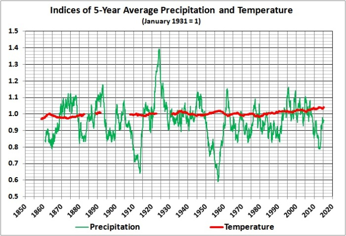 Indices of 5-year average precipitation and temperature