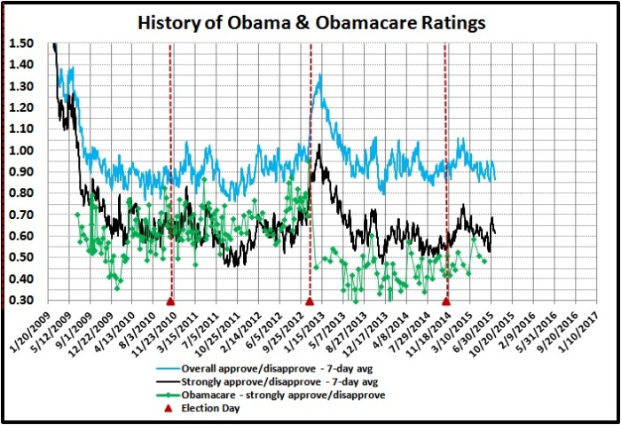 Historay of Obama and Obamacare ratings