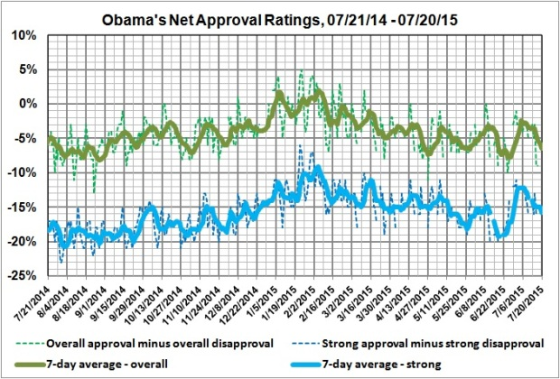 Obama's net approval ratings_140721-150720