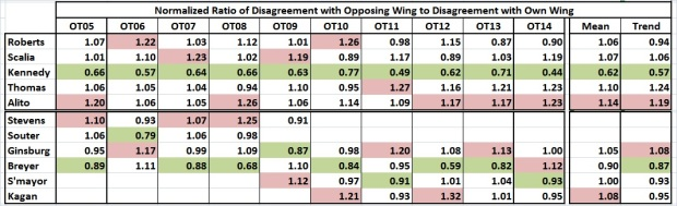 Supreme Court_normalized ratios of disagreements_OT05-OT14
