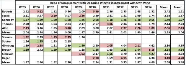 Supreme Court_ratios of disagreements among justices_OT05-OT14