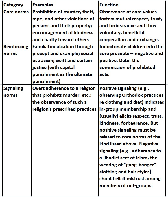 Taxonomy of social norms