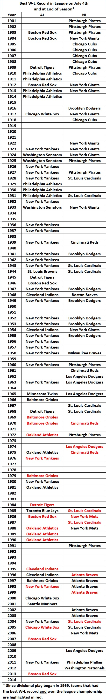 Teams with best record on 4th of July and end of season