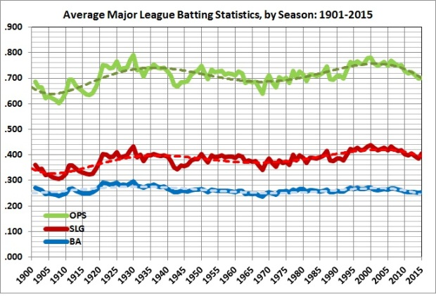 Average major league batting statistics_1901-2015