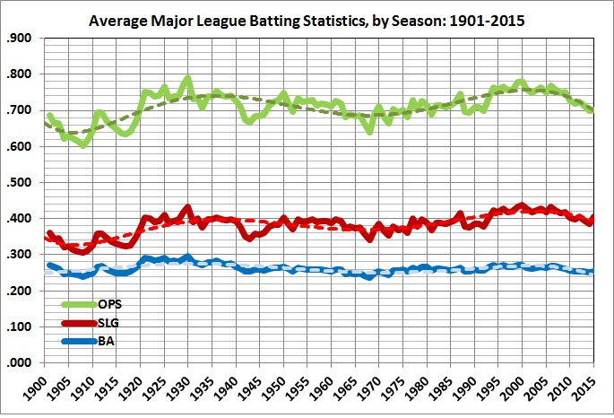 Average major league batting statistics_1901-2015