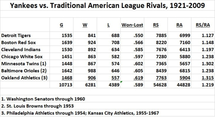 Yankees vs. traditional rivals