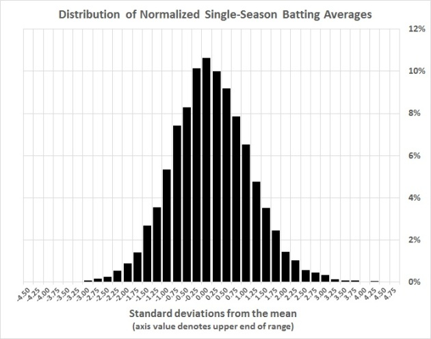 Distribution of normalized single-season batting averrages