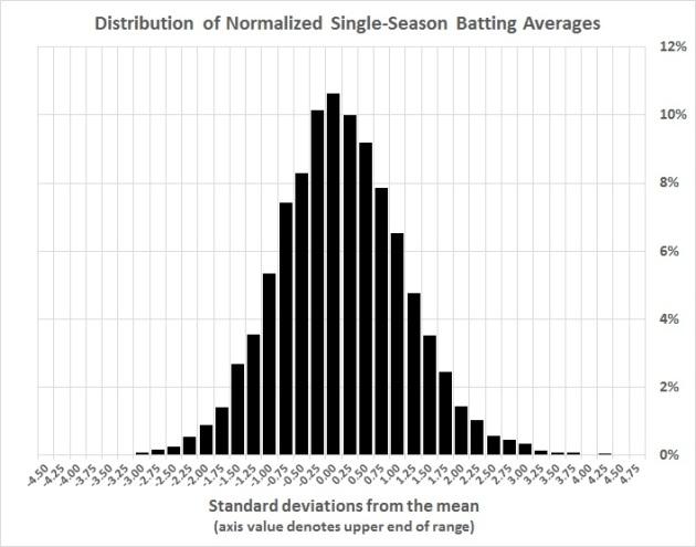 Distribution of normalized single-season batting averrages