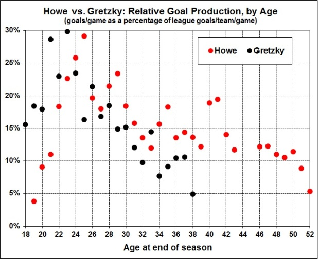 Howe vs. Gretzky