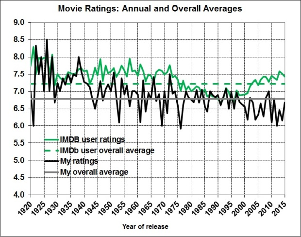 Movie ratings_annual and overall