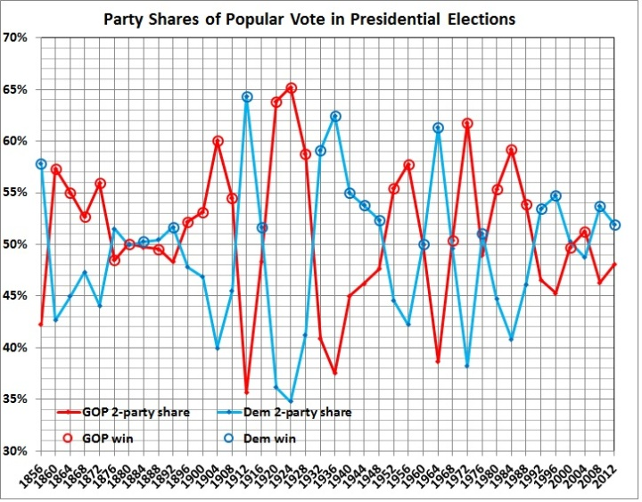 Party shares of popular vote in presidential elections