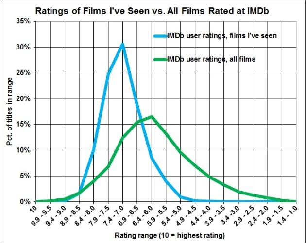 Ratings of films ive seen vs ratings of all films