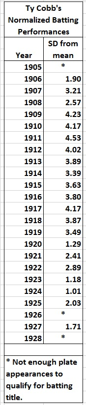 Ty Cobb's normalized single-season batting_SD from mean