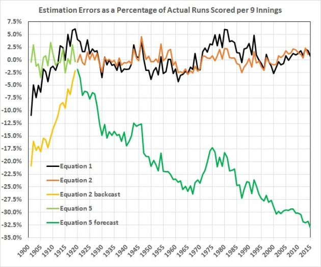 Estimation errors as a percentage of runs scored