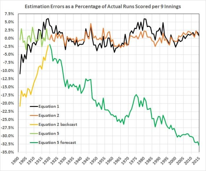 Estimation errors as a percentage of runs scored