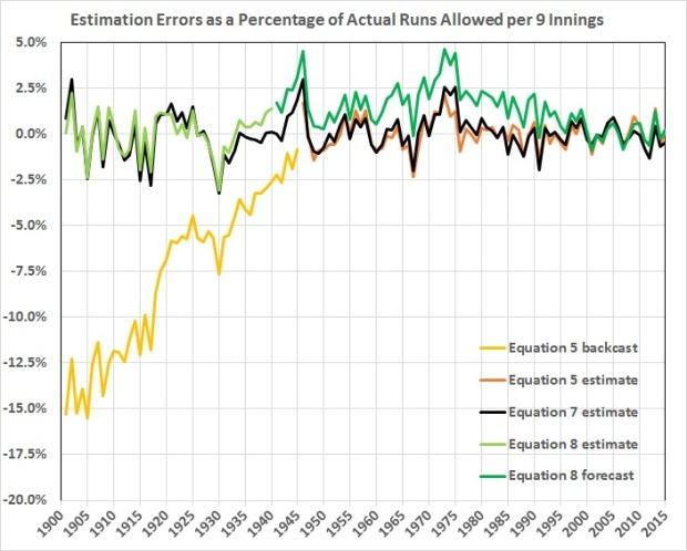 Estimation errors as perentage of runs allowed