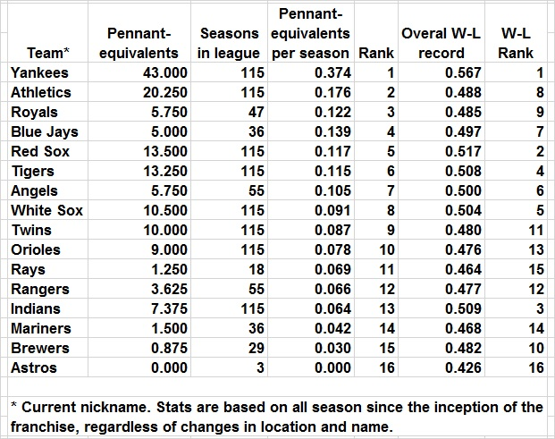 Pennant-equivalents per season