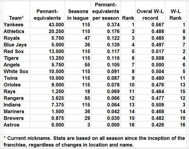 Pennant-equivalents per season