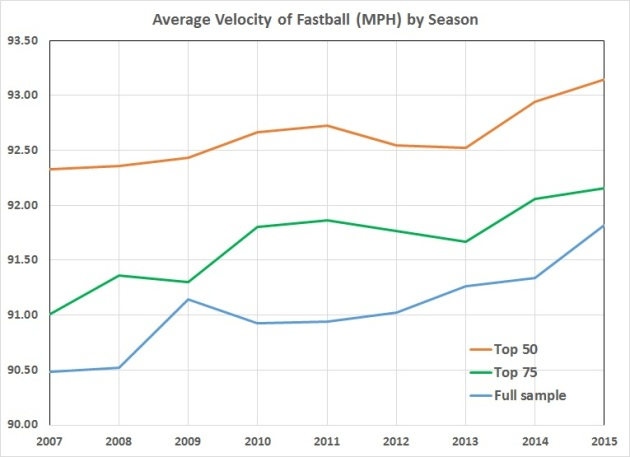 Pitching velocity trends