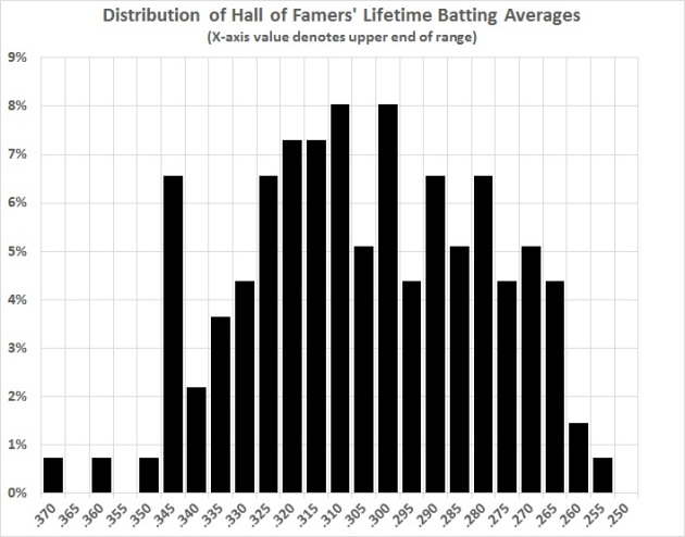 Distribution of HOF lifetime BA