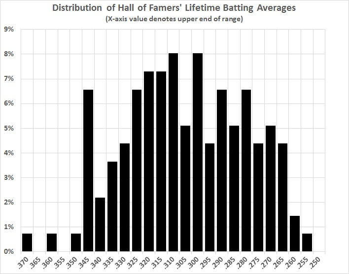 Distribution of HOF lifetime BA