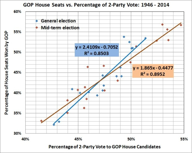 GOP House seats vs percentage of 2-party vote