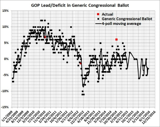 GOP lead-deficit in generic congressional ballot