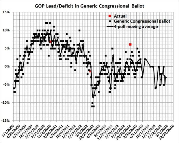 GOP lead-deficit in generic congressional ballot