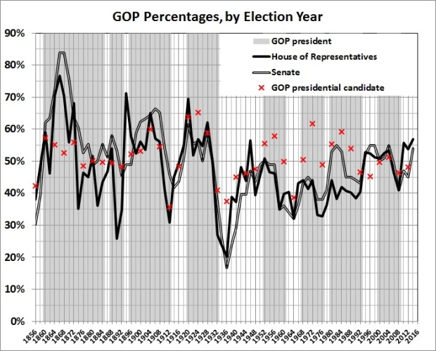 GOP percentages by election year