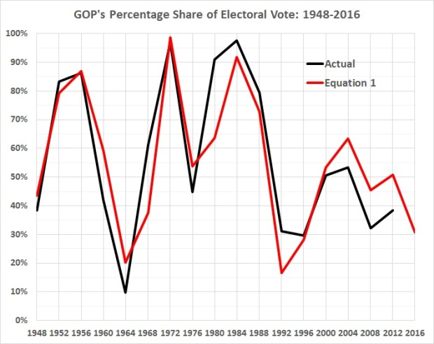 GOP's percentage share of electoral vote_1948-2016