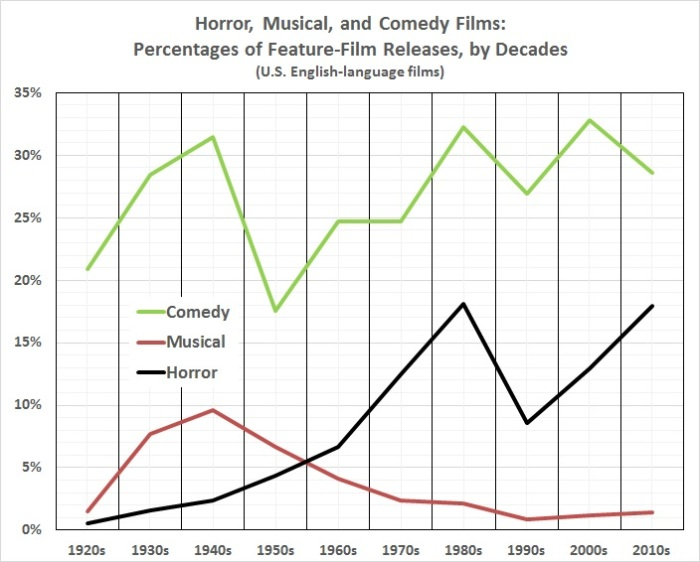 Horror, musical, and comedy films as percentage of total