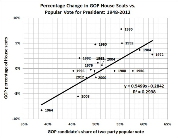 Percentage change in GOP House seats vs. popular vote for president