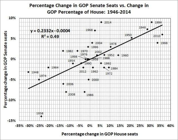 Percentage change in GOP Senate seats vs. change in GOP percentage of House_1946-2014