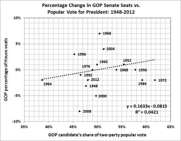 Percentage change in GOP Senate seats vs. popular vote for president_1948-2012