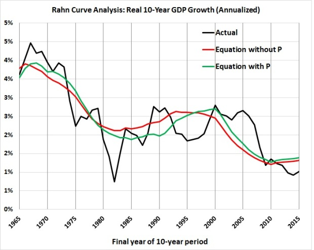 rahn-curve-model-actual-vs-estimates-with-and-without-p