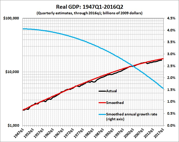 Real GDP 1947q1-2016q2